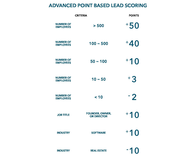 an algorithmic lead-scoring system