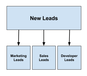 three segments of leads