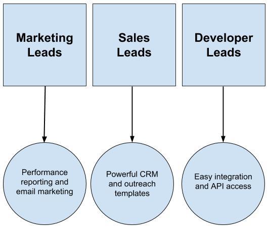 Segmented-product-value