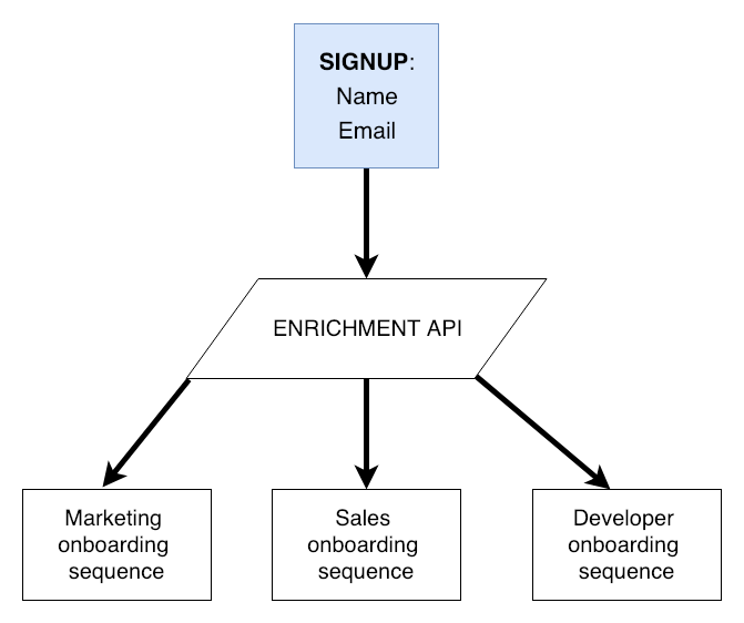API-enriched signup for onboarding
