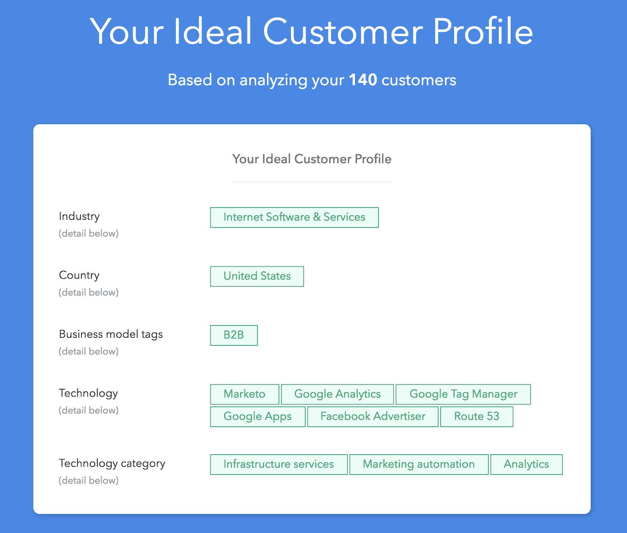 ideal customer profile result illustration