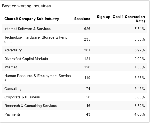 Identifying best converting industries with Clearbit Reveal for Google Analytics