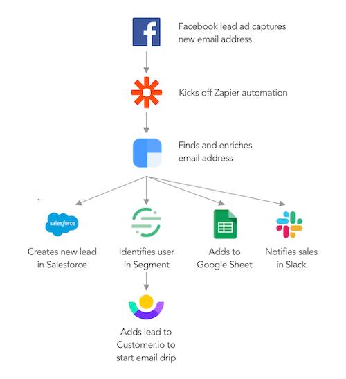 how lead data flows through Zapier