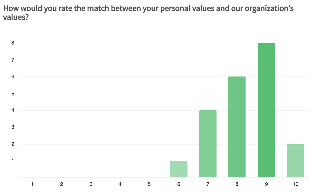 results of an internal survey measuring alignment between personal and company values