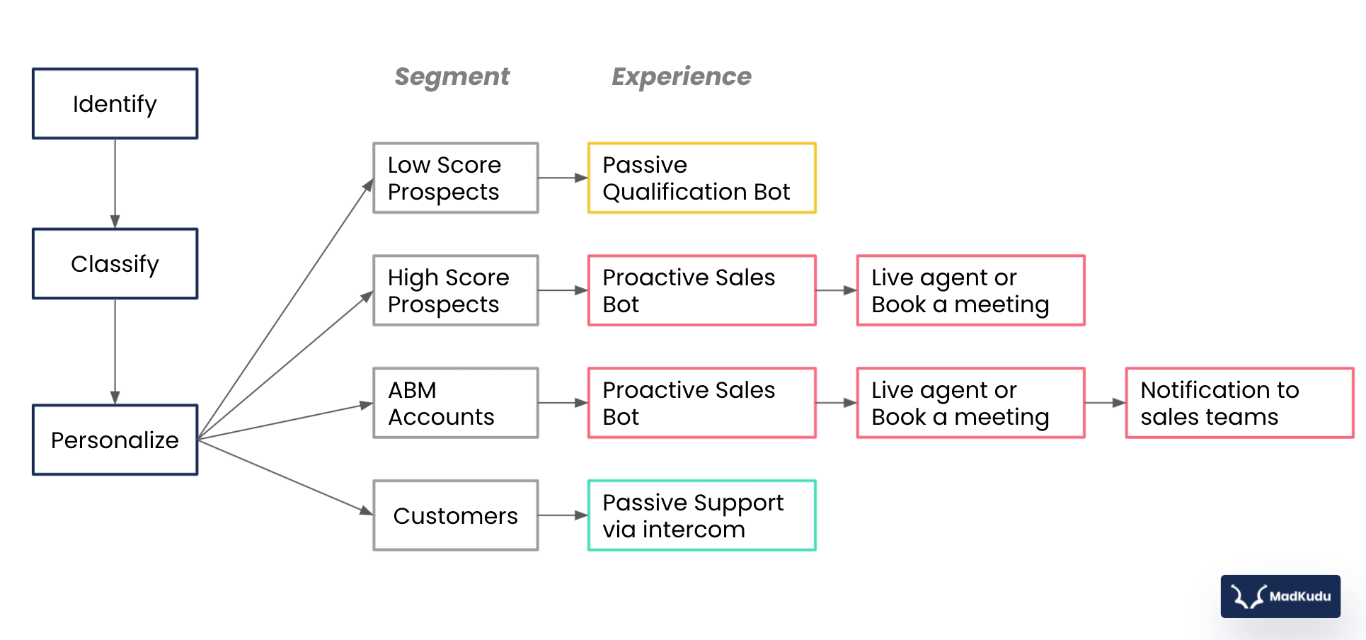 Low-score prospects get a passive qualification bot; high-score prospects get a proactive sales bot that leads them to a live agent or to book a meeting; ABM accounts also get a proactive sales bot that leads them to a live agent, and the sales team is notified; Current customers get the passive support system